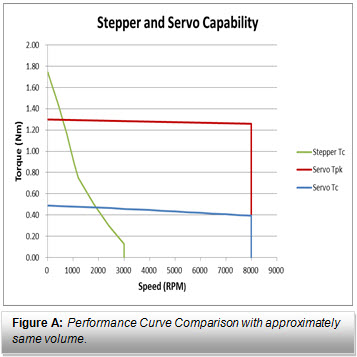 Servo vs Step Performance Curve